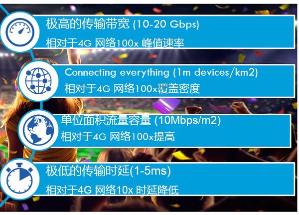 5G测试先行 思博伦助推下一代移动通信商用步伐