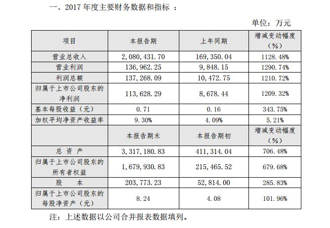 受新能源政策影响 众泰2017业绩不及预期