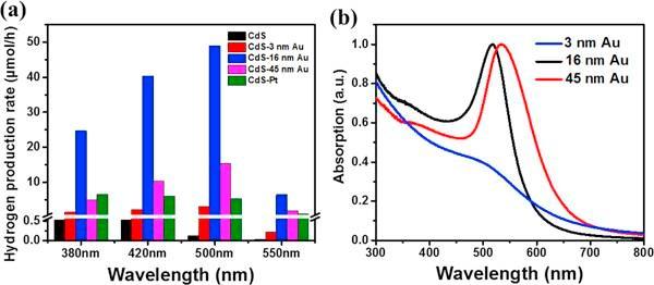 CdS核-金等离子体卫星纳米结构增强光催化析氢反应