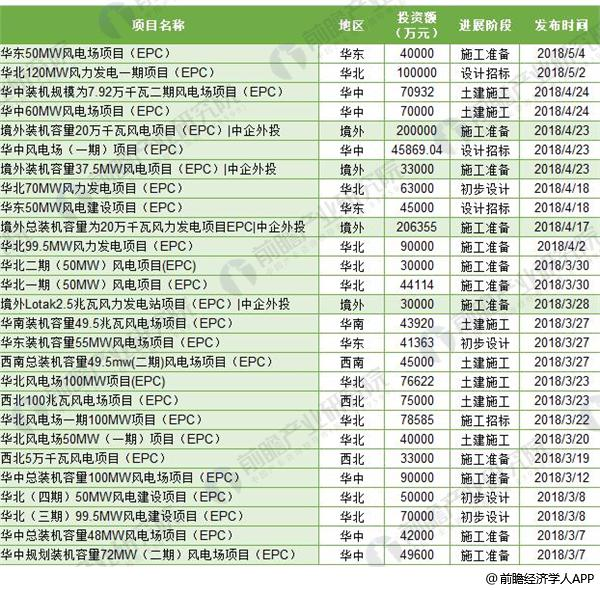 2018中国风电EPC行业发展现状分析
