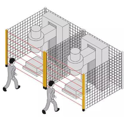 安全光幕的干扰解决方案:定位与编码