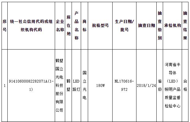 河南省质监局公布道路照明用LED灯抽查结果