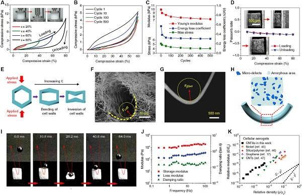 超弹性陶瓷纳米气凝胶的研究