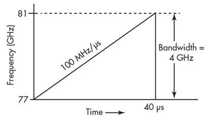 细数单芯片毫米波雷达传感器的实用性