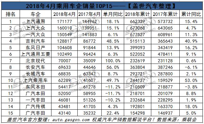 4月乘用车企销量排行榜:日系走弱韩系回升 自主车企差别大