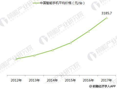2018年智能手机行业发展趋势分析 国产手机全面提价