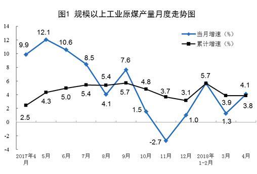 4月份风电发电量同比增长22.6%