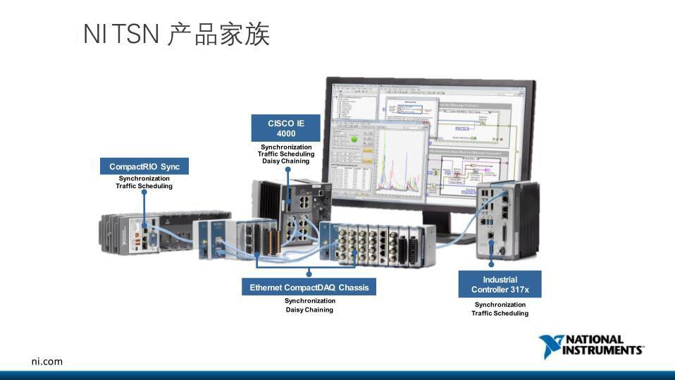 华为联合伙伴发布覆盖6大场景的TSN+OPC UA测试床 NI TSN技术成关键一环