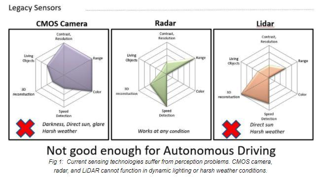 一文了解远红外线传感器及其对完全自动驾驶车辆的助力