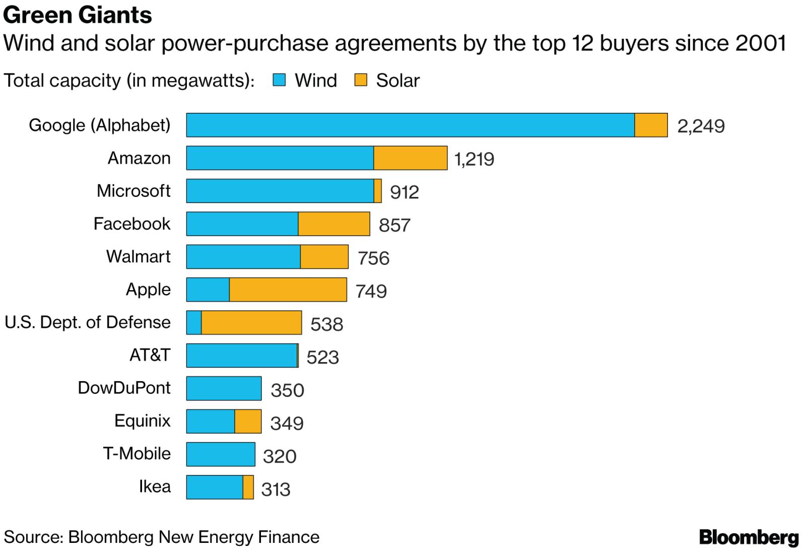 今年全球企业签署清洁电力协议已达3.3吉瓦