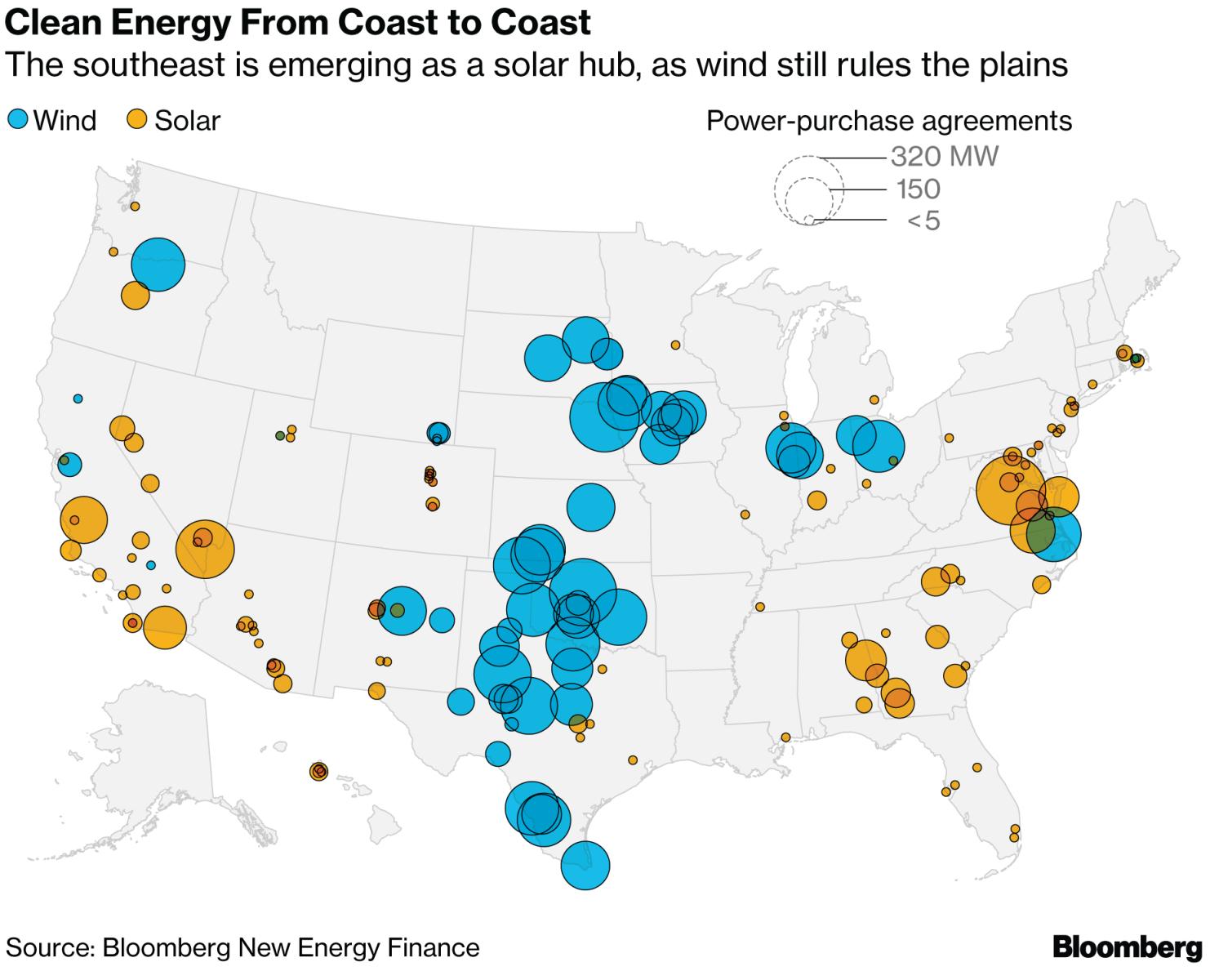 今年全球企业签署清洁电力协议,美国科技巨头为最大买家。