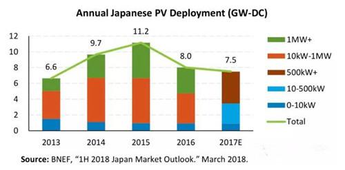 日本光伏市场连续两年萎缩 未来主要布局大型光伏项目