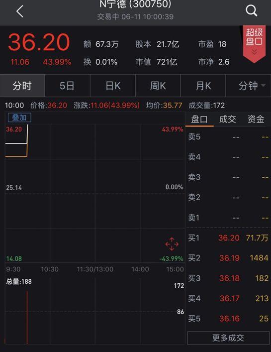 """""""独角兽""""宁德时代今日上市 首日大涨44%"""