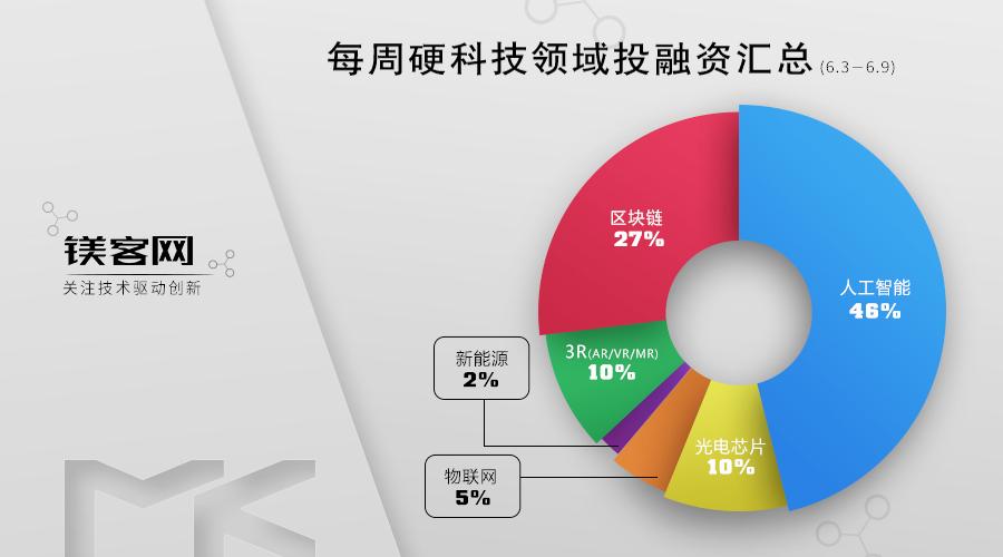 每周硬科技领域投融资汇总(6.3-6.9) 人工智能领域占比46%