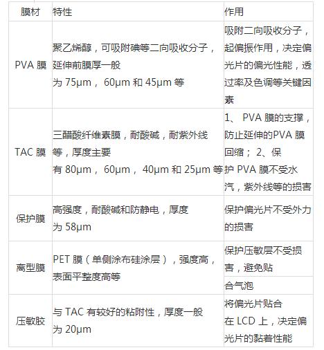 2018年中国偏光片行业发展现状及发展趋势分析