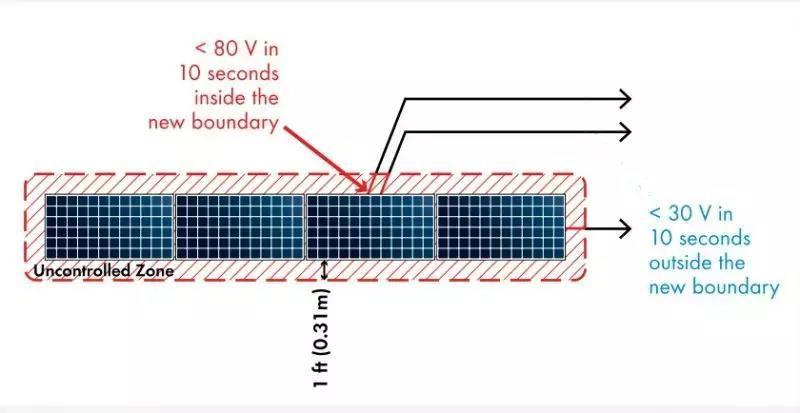 解读NEC690.12光伏电站快速关断要求