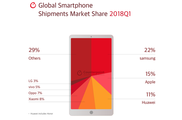 2018年Q1全球智能手机市场份额:三星居榜首