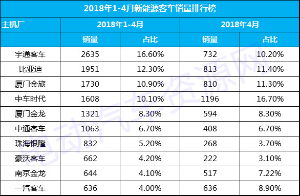 新能源客车4月销量达7158辆 宇通客车/比亚迪/厦门金旅稳坐总销量前三