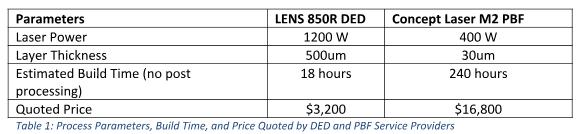 定向能量沉积和粉末床融合3D打印技术的成本差异