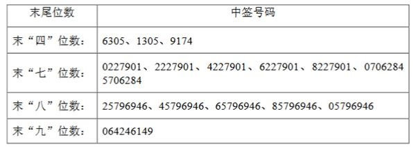 锐科激光网上申购中签号码出炉 共57600个