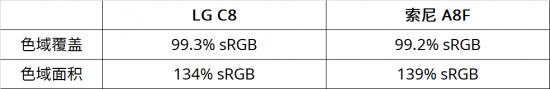 OLED电视硬碰硬!LG C8与索尼A8F对比评测