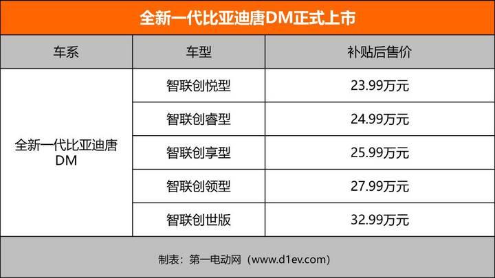 全新一代比亚迪唐DM正式上市 补贴后售价23.99-32.99万元