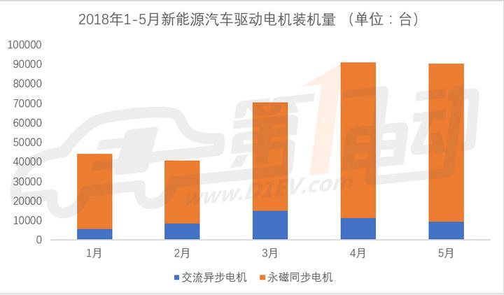 5月新能源车电机装机量超9万台,比亚迪/北汽新能源/联合电子包揽前三