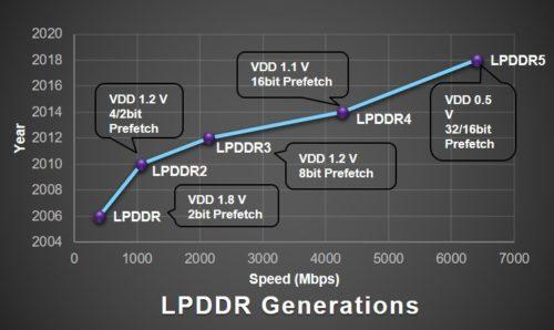 智能手机2019年将迎来三大标准升级 网速更快,功耗更低