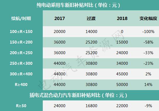 PHEV在中国市场该何去何从?