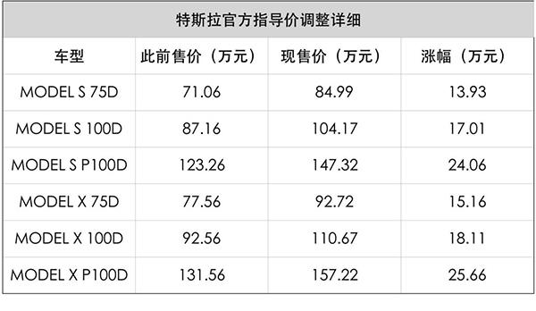 一觉睡醒,特斯拉电动车最高涨了25.66万元