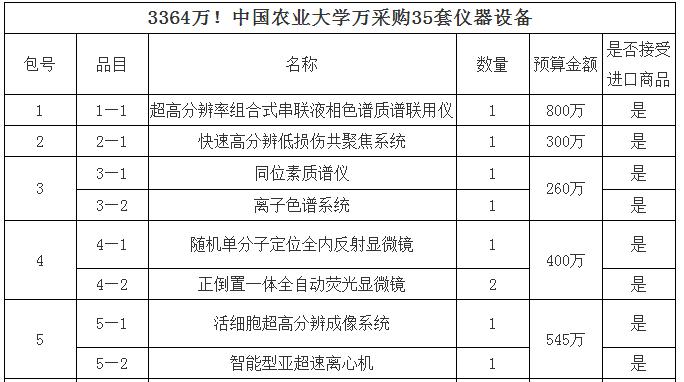 中国农业大学3364万元采购35套仪器