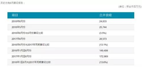 友达光电Q2营收163.8亿元 大尺寸面板出货量约2798万片
