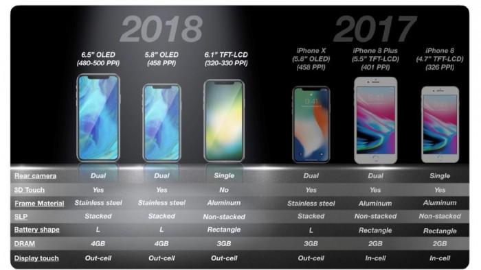 6.1英寸LCD版新iPhone爆料汇总