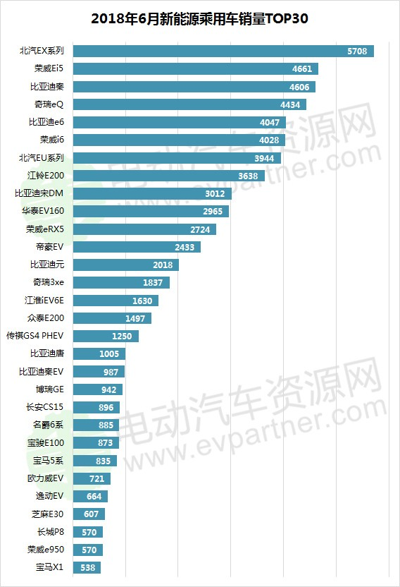 6月新能源乘用车销量排行出炉 EX系列/荣威Ei5/比亚迪秦分列前三