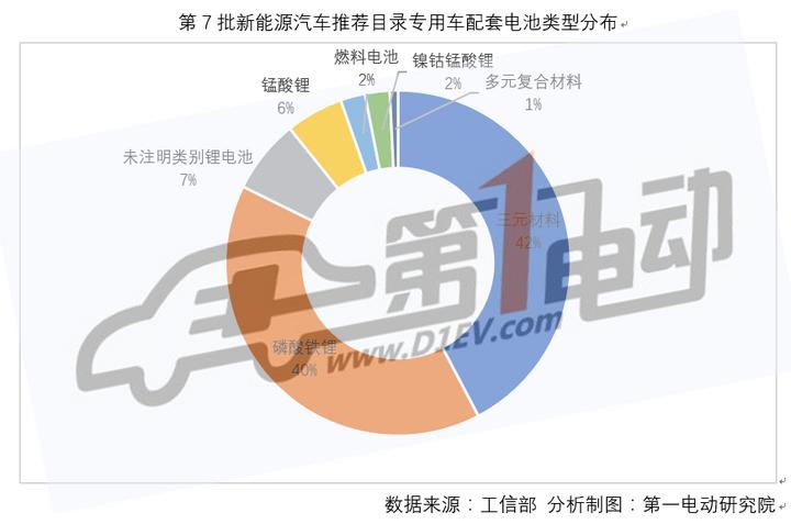 第七批推荐目录新能源专用车分析:99%车型达到1倍补贴标准,东风汽车入选车型最多