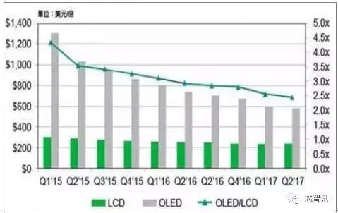 LG Display广州建OLED厂获批 华星光电、京东方或受直接冲击