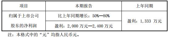 太龙照明半年报净利润预增50%-80%