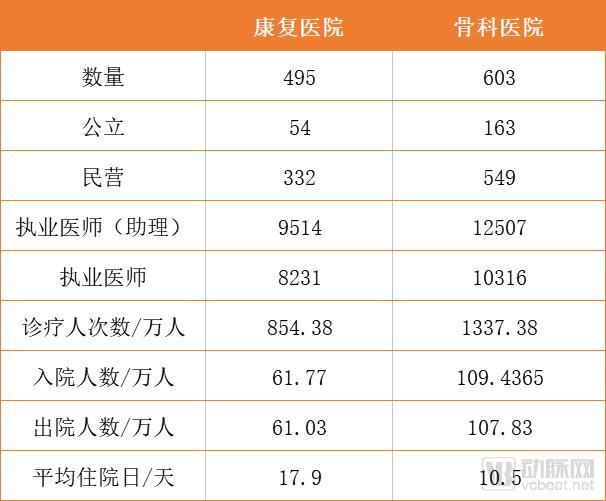495家康复医院中民营占比达67%,数字化转型需解决三大障碍