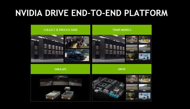 抱团打法再现:NVIDIA 宣布与博世、戴姆勒共同研发无人驾驶汽车