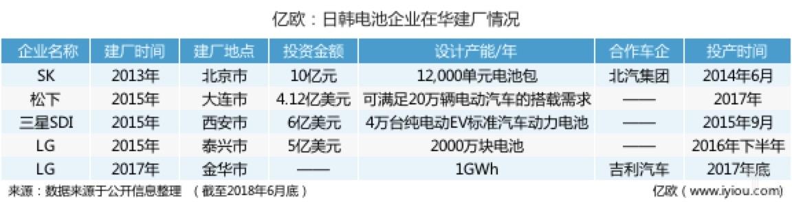 补贴尚未退坡,动力电池跨国巨头已在华抢占先机