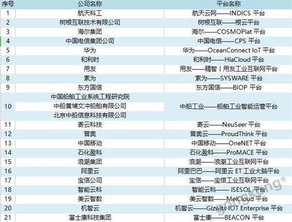 26个国内外工业互联网平台,你会选择谁?(上)
