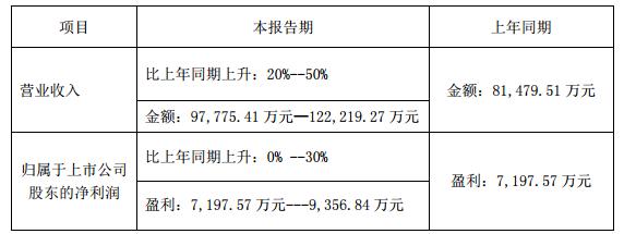 聚飞光电半年度业绩预增 净利润增长0%-30%