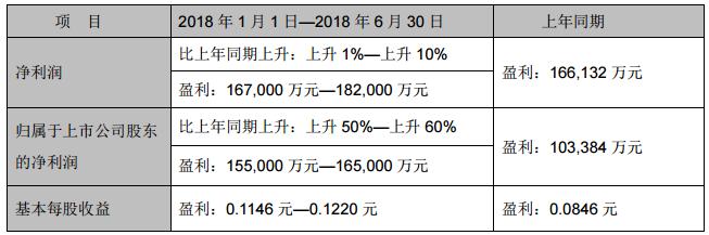 TCL集团:2018上半年归母净利预增50%-60%
