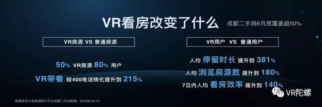 用数据说话,VR看房之于贝壳找房平台、VR行业起了多大作用?