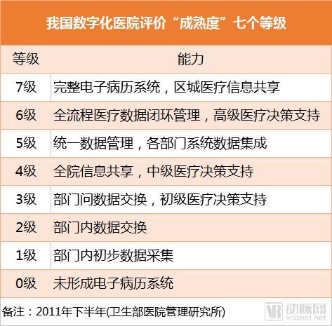 一文划定建设数字化医院的重点,全国华东区数量最多