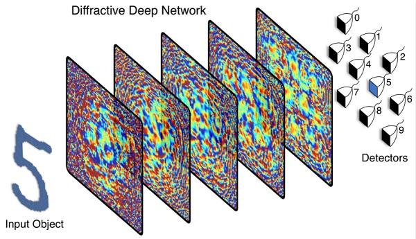 通过弯曲光线来进行AI分析,这款机器学习系统与3D打印技术完美融合