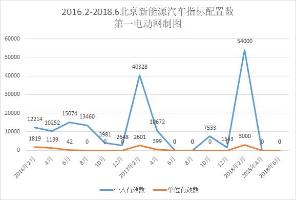 北京新能源汽车指标申请接近36万 再创新高