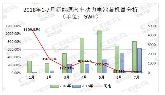 7月动力电池装机量3.34GWh 星恒电源杀入前十
