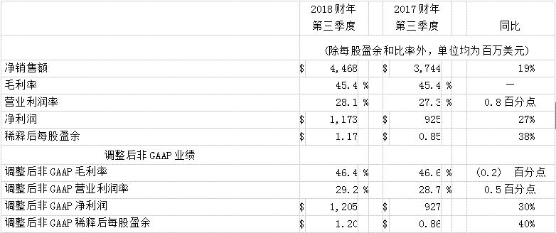 应用材料公司2018财年第三季度收入和营业收入实现强劲增长