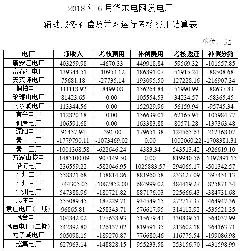 """4-6月华东电网""""两个细则""""试运行结果"""
